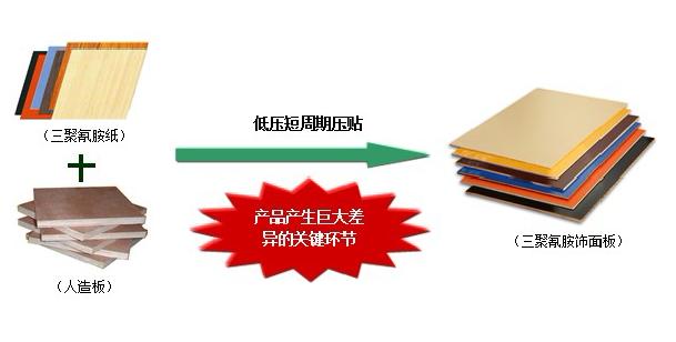 尿醛胶水_板式家具行业发展趋势透析_木业资讯-木材网